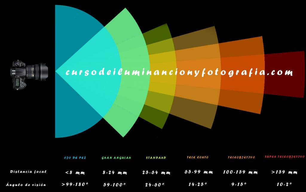Relación entre ángulos y focales de objetivo.