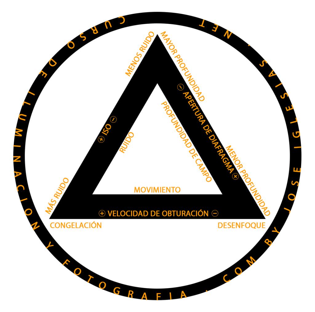 Triangulo de exposición, relación entre los valores de obturación diafragma e ISO.